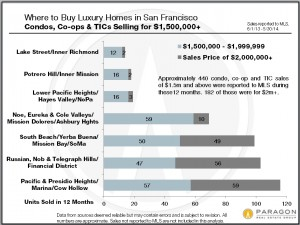 Lux homes in sf